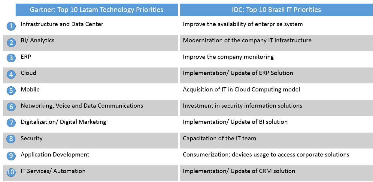 CIO top priorities: IDC and Gartner Source: Gartner CIO Agenda 2015 Latin