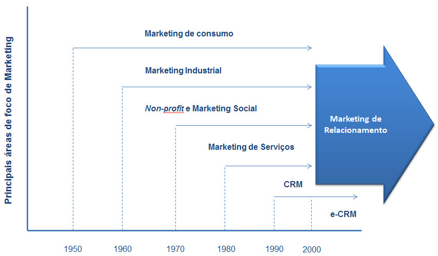 Figura 1: Evolução do Marketing Relacional. Fonte: Adaptado de Christopher, Payne & Ballantyne (2002) 2.3.