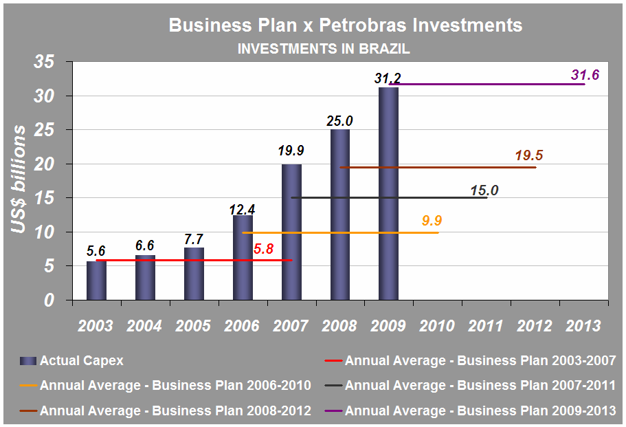 Petrobras Investments in