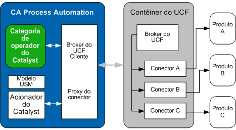 Configurando categorias do operador O uso do USM comum e das interfaces padrão do UCF fornece compatibilidade do Catalyst com todos os conectores e contêineres do UCF.