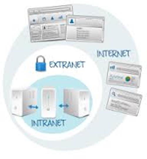 Intranet x Extranet x Internet