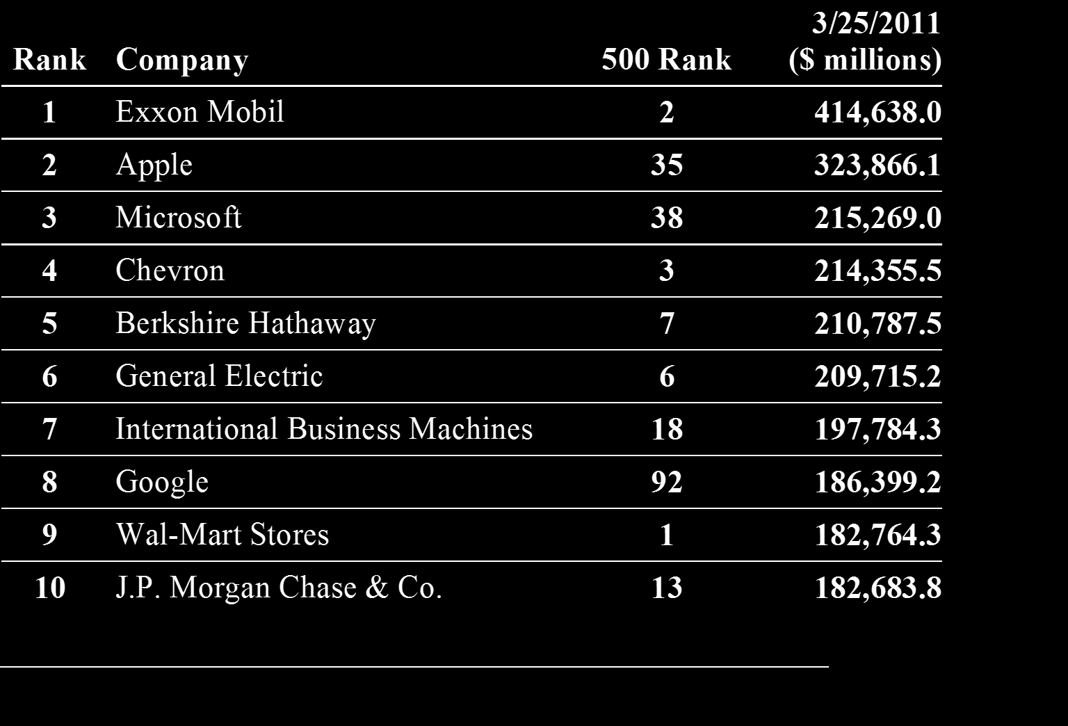Fortune Top companies: