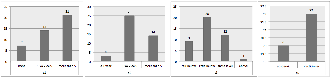 Figure 1. Characterization of the survey s participants. 3. Results 3.1. An Initial model for questions developers ask Figure 2 presents an initial model derived from the grouping questions step.