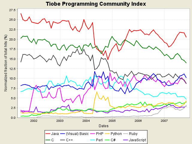 Adoção do Java TIOBE Programming