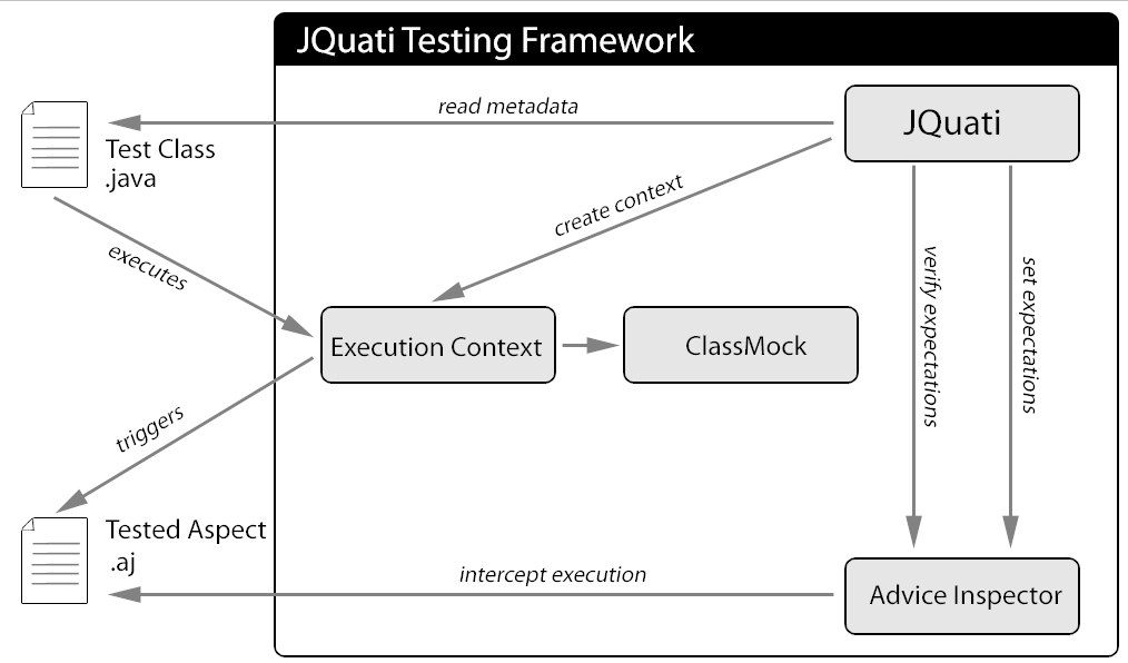 that it supports the generation of the classes using ClassMock to simulate the joint points, while using AdviceTracer the developer should write the classes for the test manually. Figure 7.