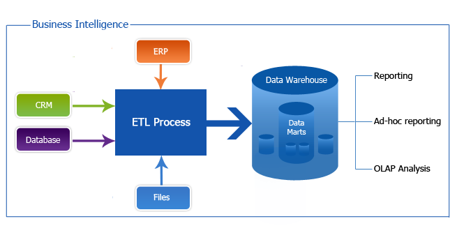erp data warehouse Solved: hello everyone says that a data warehouse and power bi are complementary and that the better you get with bi the more a data warehouse can.