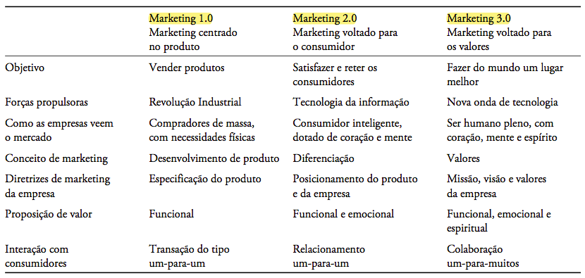 Desafios e Oportunidades de Marketing na Nova Economia Philip Kotler e a definição do MARKETING 3.