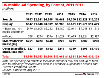 Mobile advertising x 25 in 6 years Over 90% of mobile