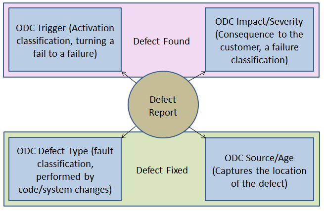 144 The method used on this research keeps the original structure of ODC and componentize ODC triggers and ODC sources. This will change initial flat characteristic of ODC putting a hierarchical mode.