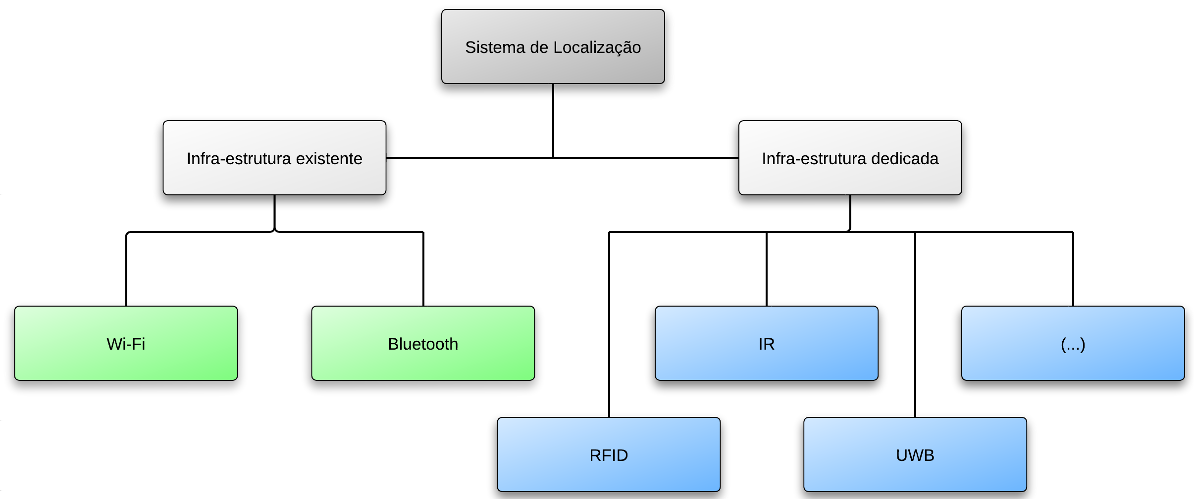 10 LOCALIZAÇÃO NO INTERIOR DE EDÍFICIOS 2.1 Figura 2.1: Classificação das Tecnologias Wireless (UWB), Infrared Radiation (IR) e Bluetooth (IEEE 802.15).