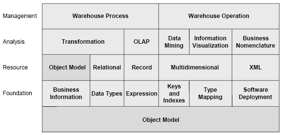 4 Common Warehouse Model O Common Warehouse Model (CWM) é uma especificação que descreve objectos e as respectivas relações entre estes num contexto de Data Warehousing [1][5].