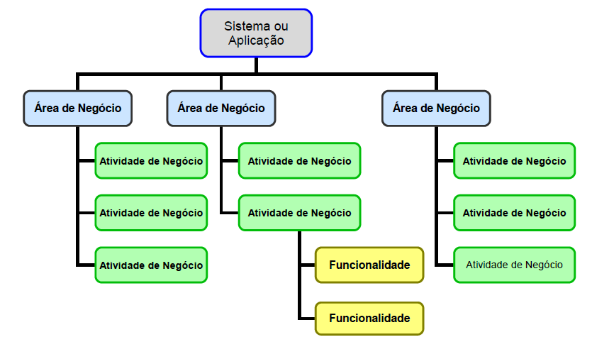 FDD - FBS: Feature Breakdown Structure: 1 FBS (Feature BreakDown Structure) é uma prática para engenharia de requisito de software.