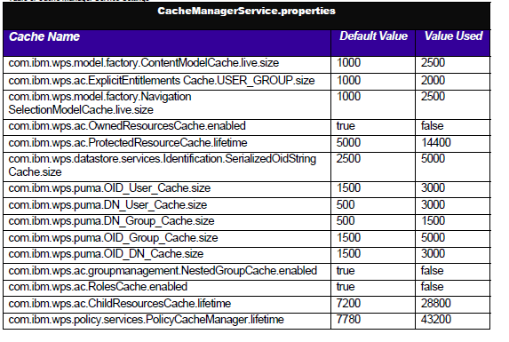 Parâmetros de Portal Portlet Caching e Cache Manager Service Caches portlets são realizados no web container Aggregator engine constrói as páginas a partir dos portlets As