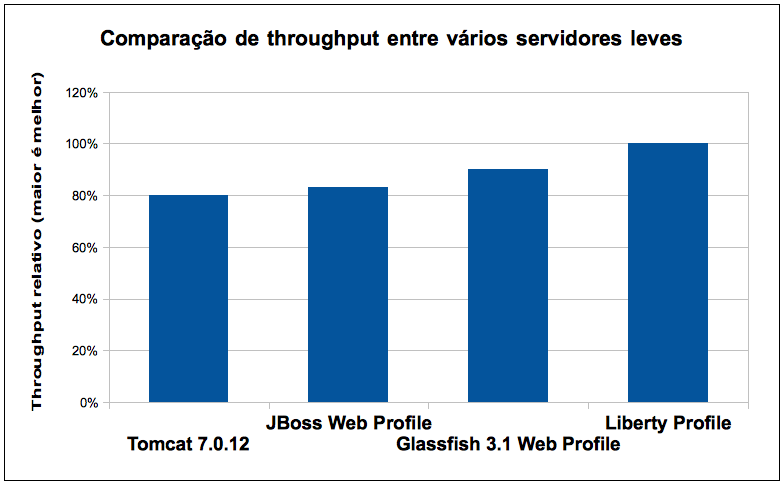 JBoss Community Edition 7.0 Web Profile server GlassFish Server 3.1 Open Source Edition Web Profile WAS V8.