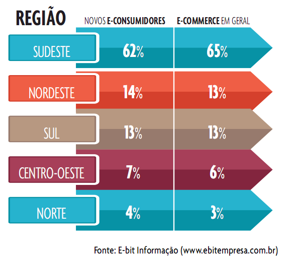 CRESCIMENTO DO NORDESTE NO E-COMMERCE Fonte: