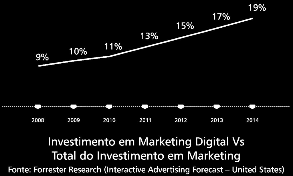 Crescimento do Marketing