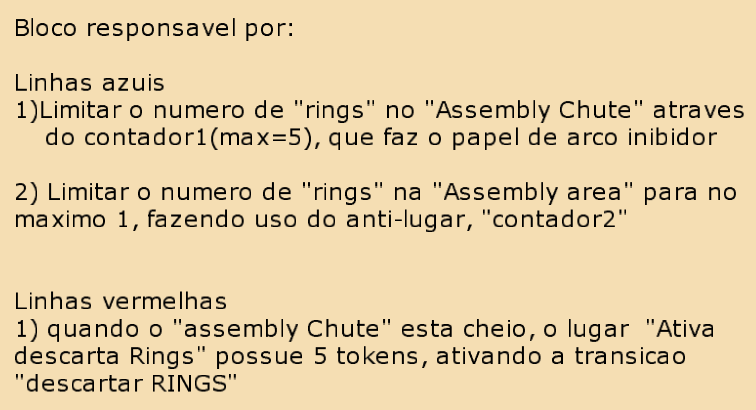 Buffer ring: Figura 5.