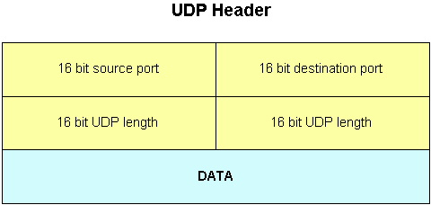 UDP User datagram