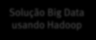 EMC - Big Data Advisory Services Piloto de BI / Analytics BI / Analytics Avaliação da Maturidade Analytics Analytics Lab Solução Big Data usando Hadoop Big Data Advisory Services Estratégia em Data