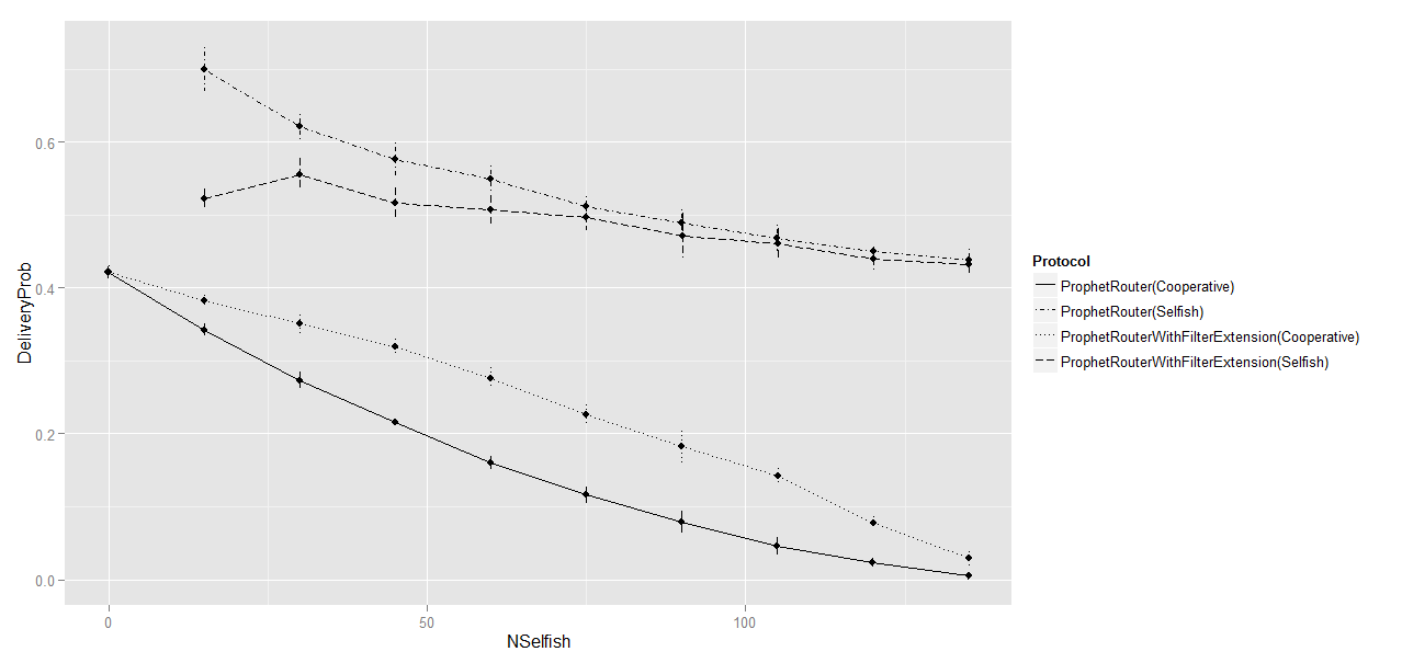 Fig. 3: Delivery probability in a 12 hours simulation A. Scenario description The proposed extension was evaluated in a scenario with similar specifications with the default one.
