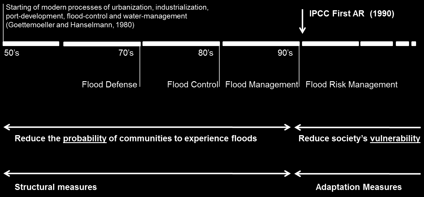 Figure 1 Flood management infrastructure evolution. Source: author, 2012. These approaches towards water management in the city are naturally associated with the evolution of land-planning paradigms.