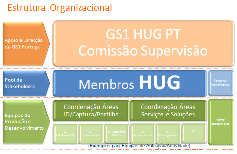 GS1 Healthcare User Group Portugal Estrutura Organizacional Comunidade de