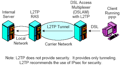 Layer 2 Tunnelling Protocol ()
