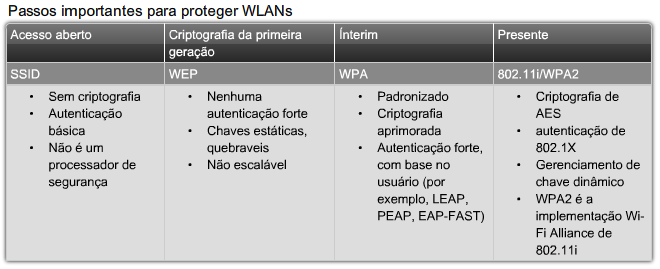 Redes Wireless Redes