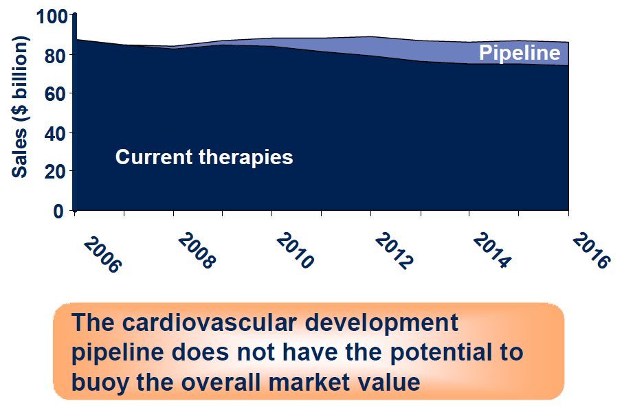 Stakeholder Opinions: Novel Therapeutic Approaches in Cardiovascular Medicine, Lack of