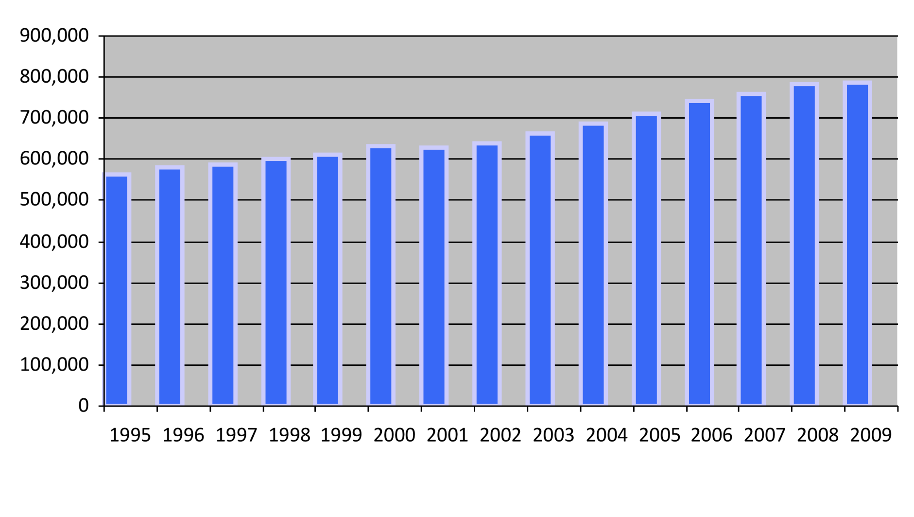 Science research papers per year, 1995-2009: