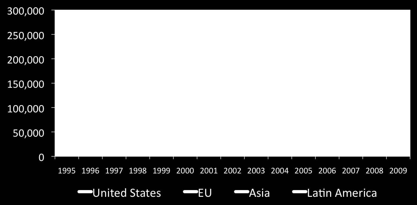 Science papers per year, 1995-2009 USA, EU, Asia,