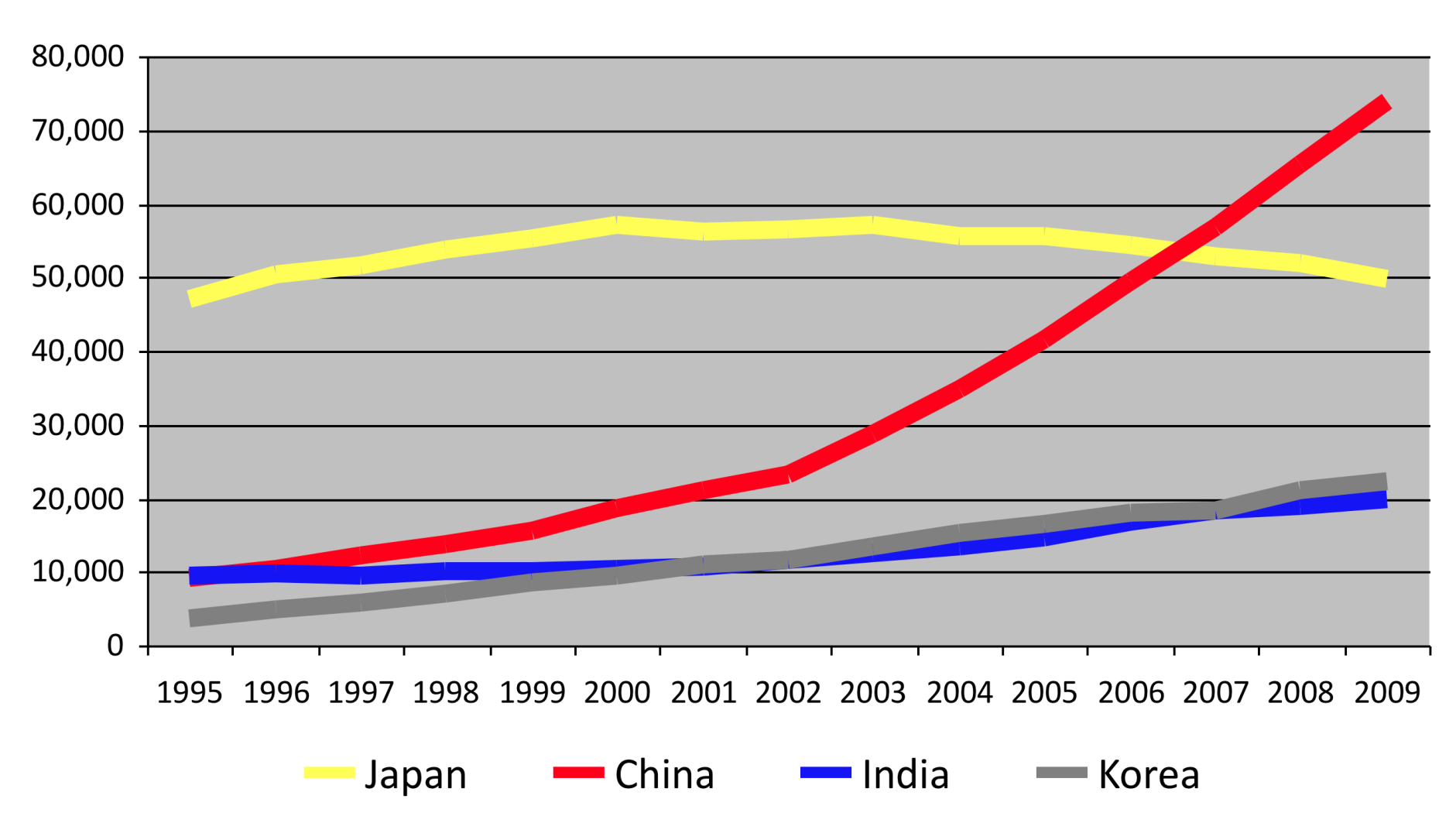 Research papers per year, 1995-2009 China, Japan,