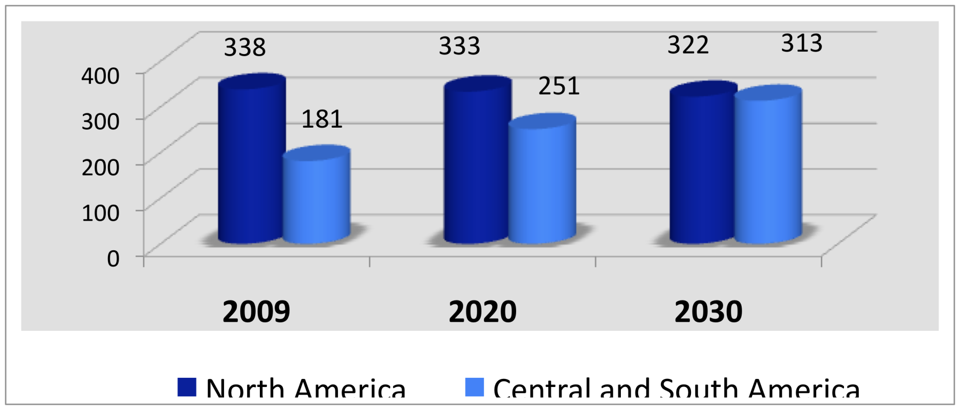 American middle class to 2030 (millions) Source: European Union Institute for