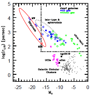 The Schematic View of DGs Smaller editions of Hubble-type galaxies?