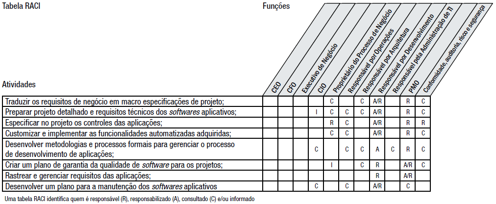 Adquirir e Manter Software Aplicativo Matriz de