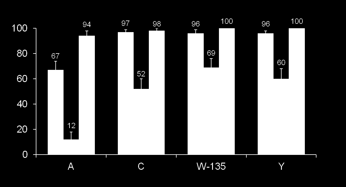Infants with hsba 1:8 (%) Efeito protetor em Lactentes MENVEO given at 2, 4, 6 and 12 months of age 1 month after first 3 doses Before 12-month booster dose 1 month after booster * * * * n=182 212;