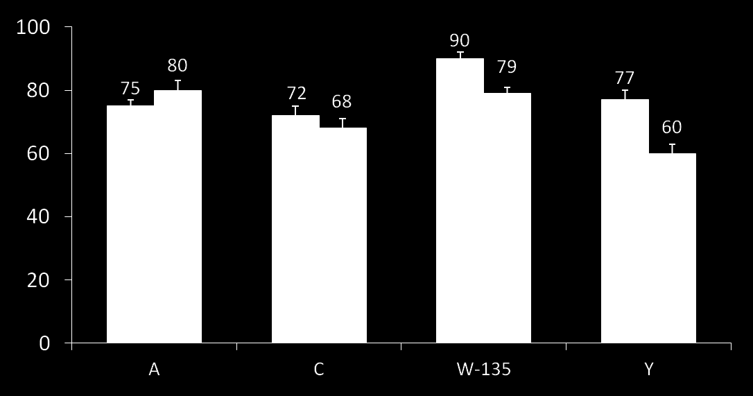Efeito protetor 2 10 anos 1 dose of MENVEO or MenACWY-D given at age 2 10 years 1,2 * MENVEO MenACWY-D * * * Children with hsba 1:8 (%) n=1136 1161; n=1138 1154.