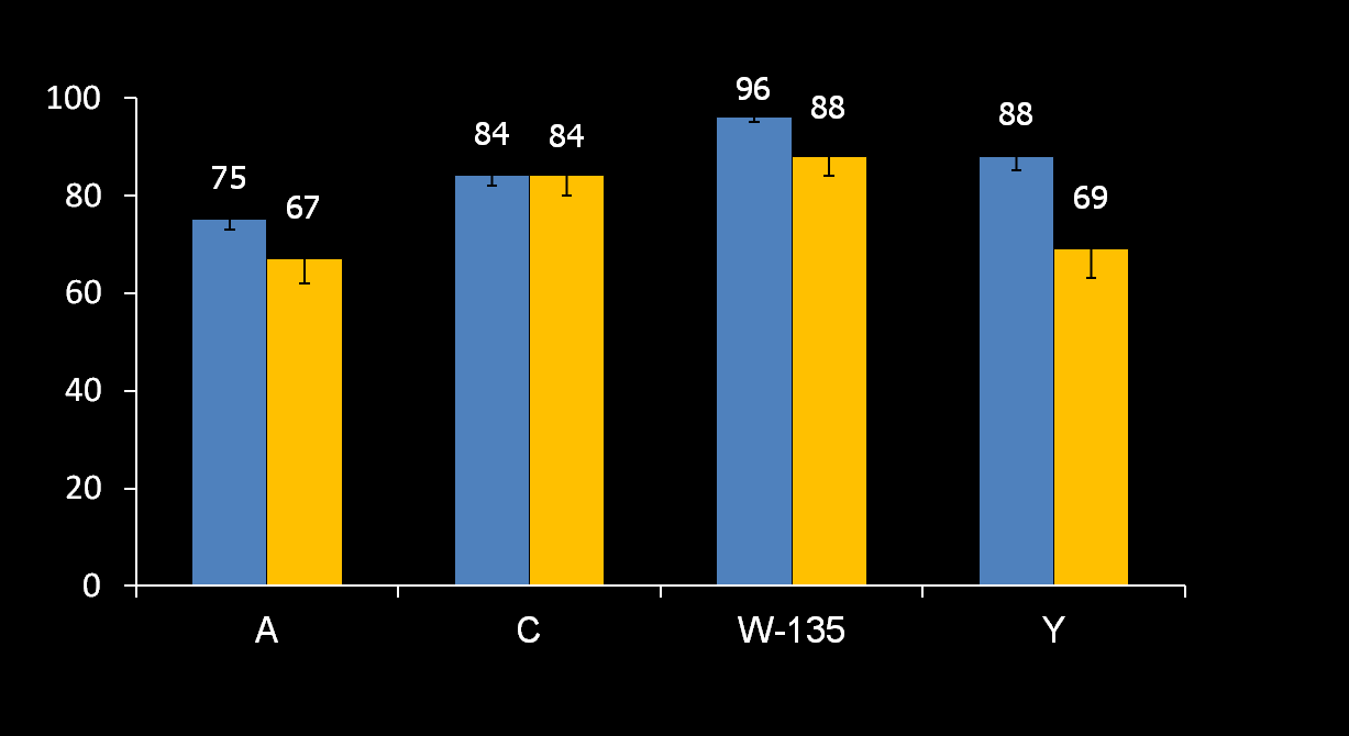 Efeito protetor em Adolescentes 1 dose MENVEO or MenACWY-D given at age 11 18 years * * * * MENVEO MenACWY-D Adolescents with hsba 1:8 (%) n=1024 1483 per serogroup; n=288 501 per serogroup.