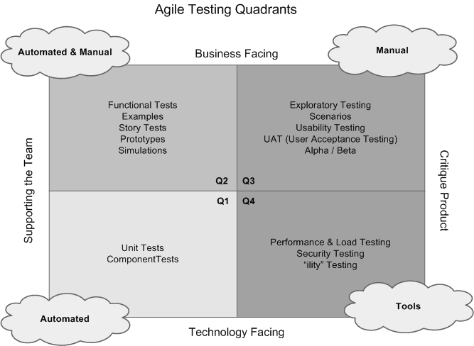 Agile Testing Testing with a plan to learn about it, let the customer information guide the testing in line with agile values working software which responding to change. [Crispin, L.; Gregory, J.