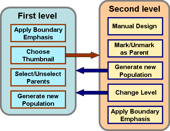 45 Figura 4.1: The main actions allowed in each level of the interface, the arrows representing level changes.