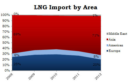Fig. 14 LNG Import by area (%), 2008-2012 Fig.