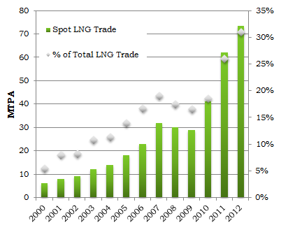 6. Prices Over the past three years, the key theme of the LNG market s price dynamic has recently been mainly connected to the demand in Asia, especially from Japan.