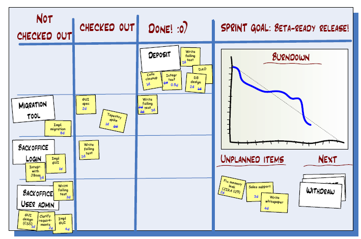 Scrum 3 Papéis 1. Product owner 2. Scrum master 3. Development team 3 Etapas 1. Sprint planning 2.