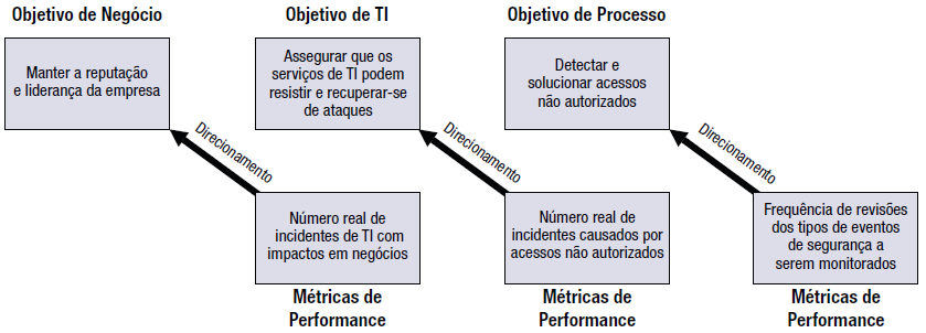CobiT Medição de Performance As medidas de resultados no menor