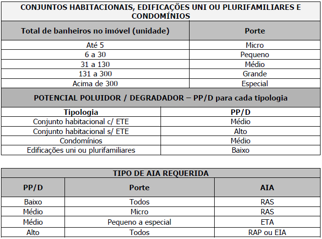 Quadro de classes de