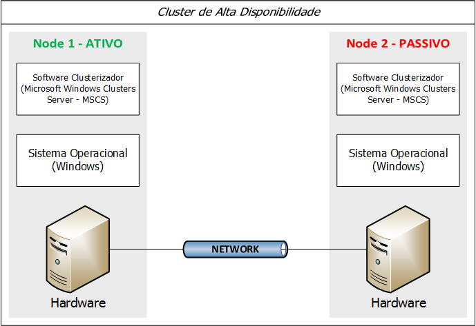 Microsoft Windows Cluster Server (MSCS) e Oracle Fail Safe Segundo as documentações oficiais da Microsoft, o Microsoft Windows Cluster Server (MSCS) é uma solução de cluster usado juntamente com o