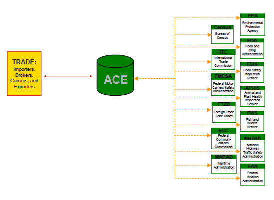 Figura 2: Diagrama ACE-International Trade Data Systems (ITDS).
