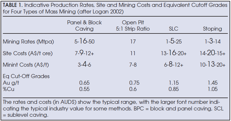 FIGURE 2. Economic grades and cash costs for a number of caving and stoping mines (Logan, 2002).