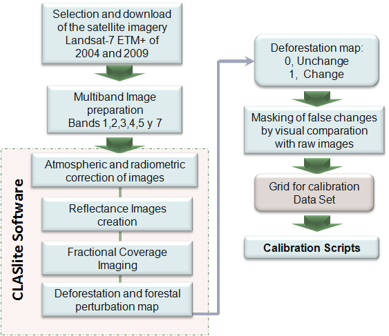 4 Calibration Methodology To calibrate the models obtained, we made a multitemporal analysis of satellite images Landsat-7 ETM + for the years 2004 and 2009 in areas where it was possible to obtain