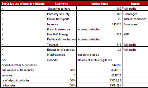 Potential of the target segments in Portugal Airports: http://www.ana.pt/portal/page/portal/ana/ http://pt.wikipedia.org/wiki/aeroporto_da_portela http://pt.wikipedia.org/wiki/aeroporto_francisco_s%c3%a1_carneiro http://pt.